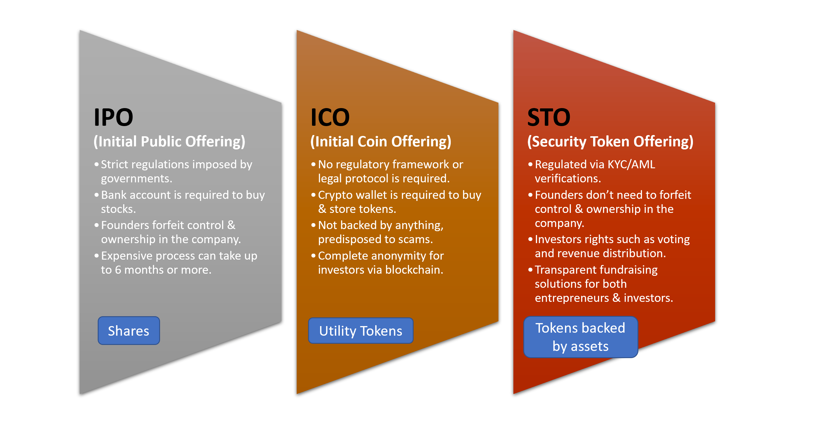 Security Token Offerings (STO) VS Initial Public Offerings (IPO)